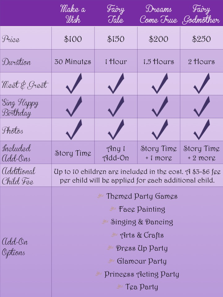 Large Party Birthday Party Chart
