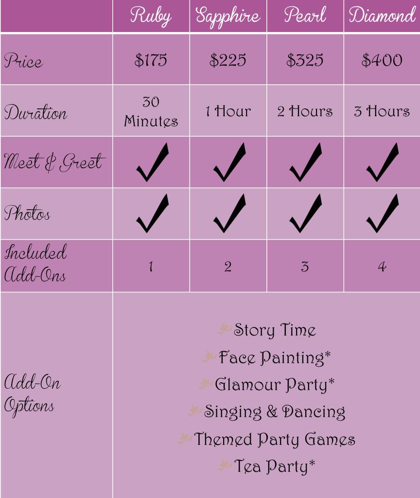 Group Event Chart V3